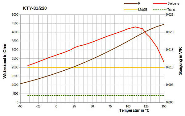 rolfs elektronik auswahl temperatursensoren. Black Bedroom Furniture Sets. Home Design Ideas
